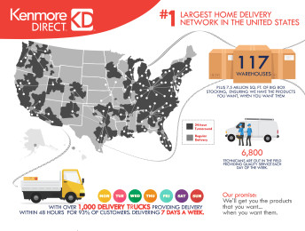KENMORE DELIVERY